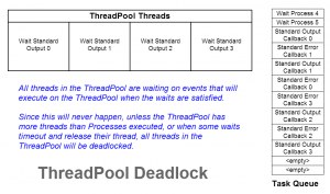 ThreadPool-Deadlock