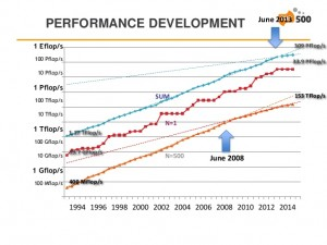 Supercomputing Performance Development - Copyright Top500.org